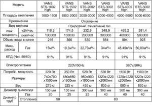 Таблица с техническими характеристиками напольных котлов Vans