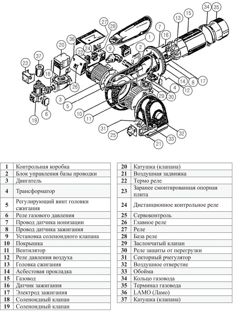 Схема устройства газовой горелки для напольного котла