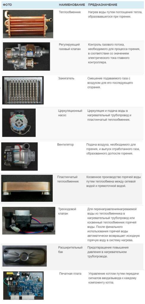Основные компоненты настенного котла